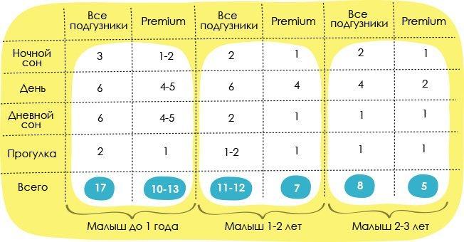 Сколько нужно подгузников новорожденному в первый месяц
